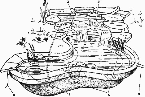 Рис. 2. Схема устройства декоративного водоема с альпинарием: 1 - электрический насос; 2 - подающий шланг; 3...